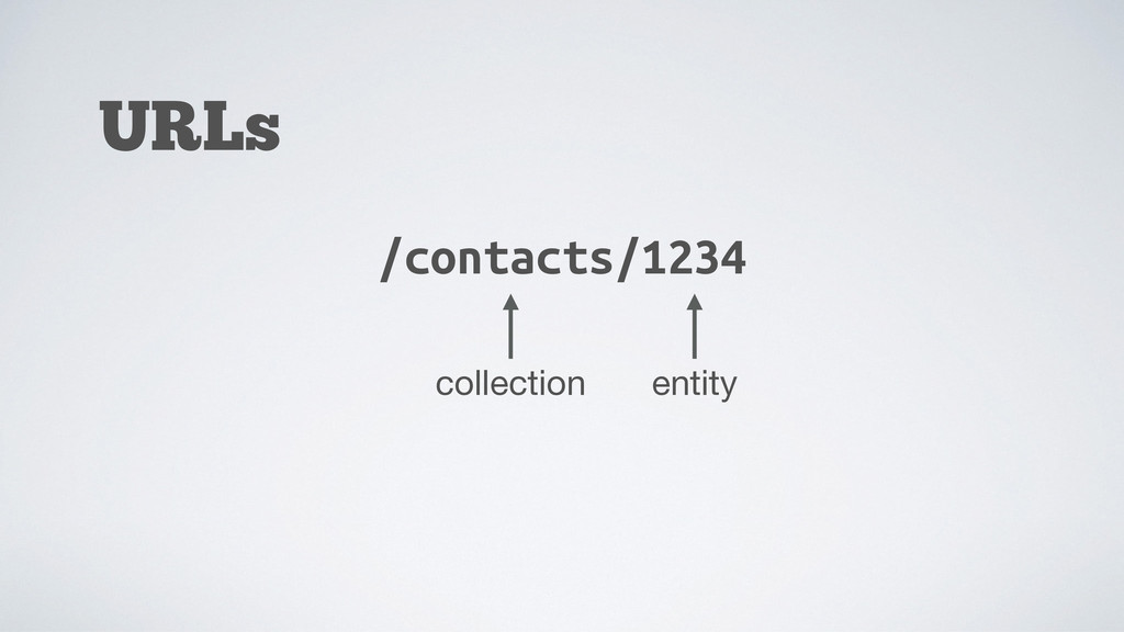 URLs /contacts/1234 collection entity