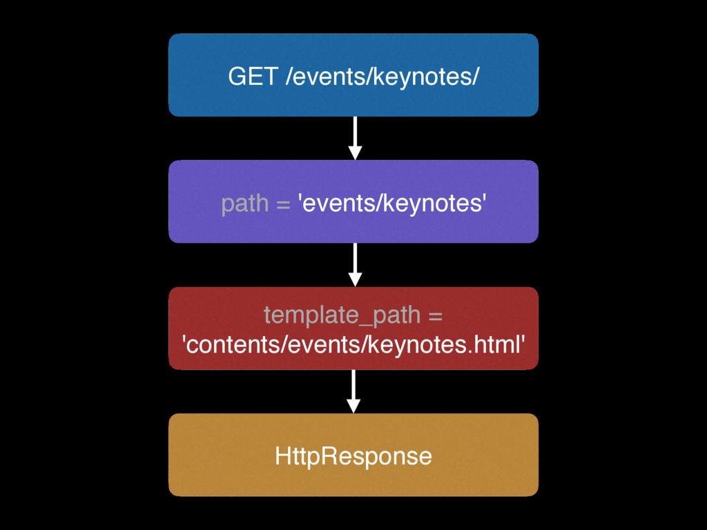 GET /events/keynotes/ path = 'events/keynotes' ...