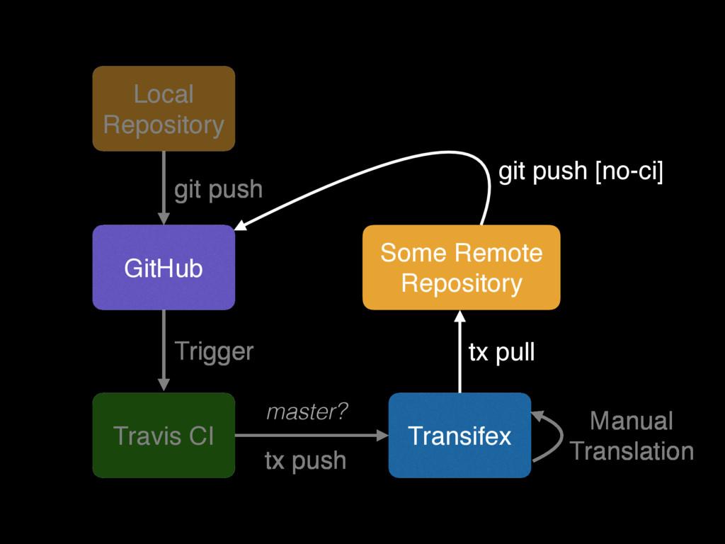 GitHub git push Travis CI Trigger master? Trans...