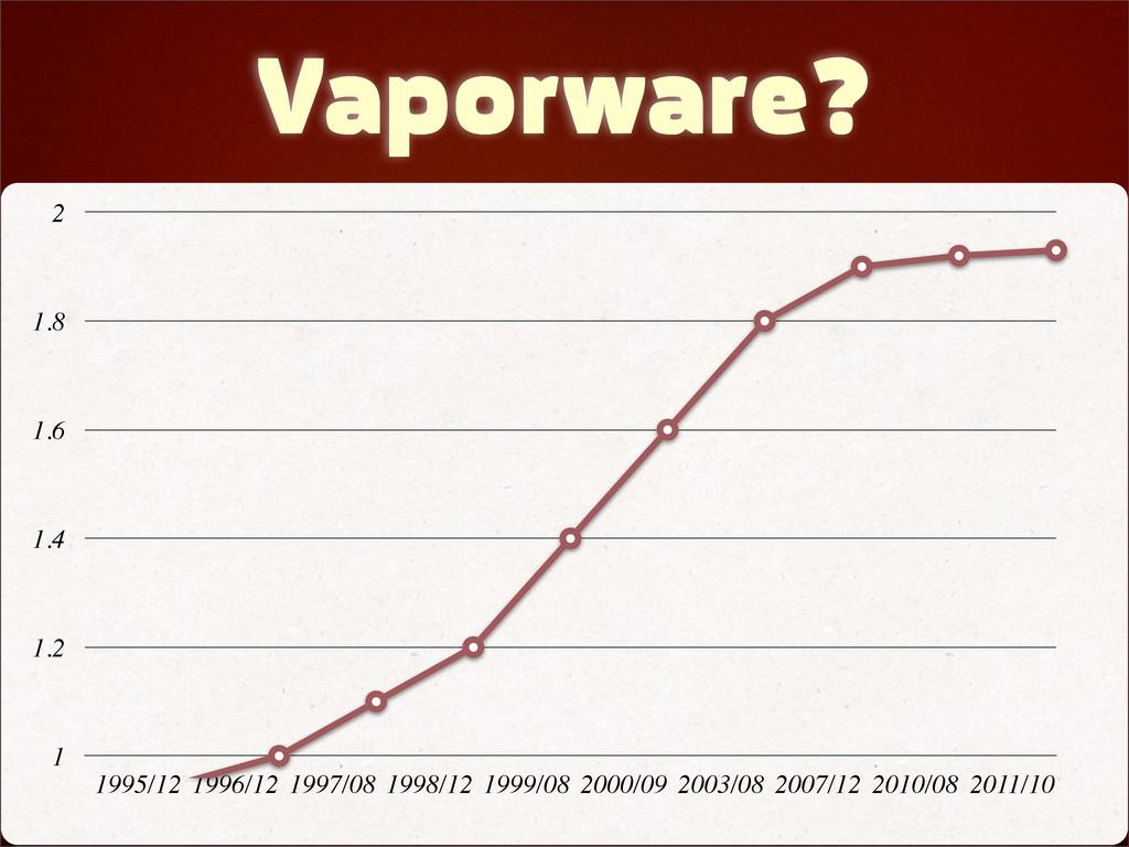 Vaporware? 1 1.2 1.4 1.6 1.8 2 1995/12 1996/12 ...