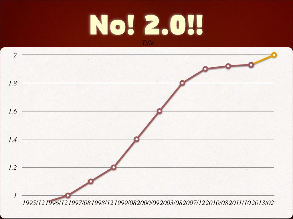No! 2.0!! 1 1.2 1.4 1.6 1.8 2 1995/121996/12199...