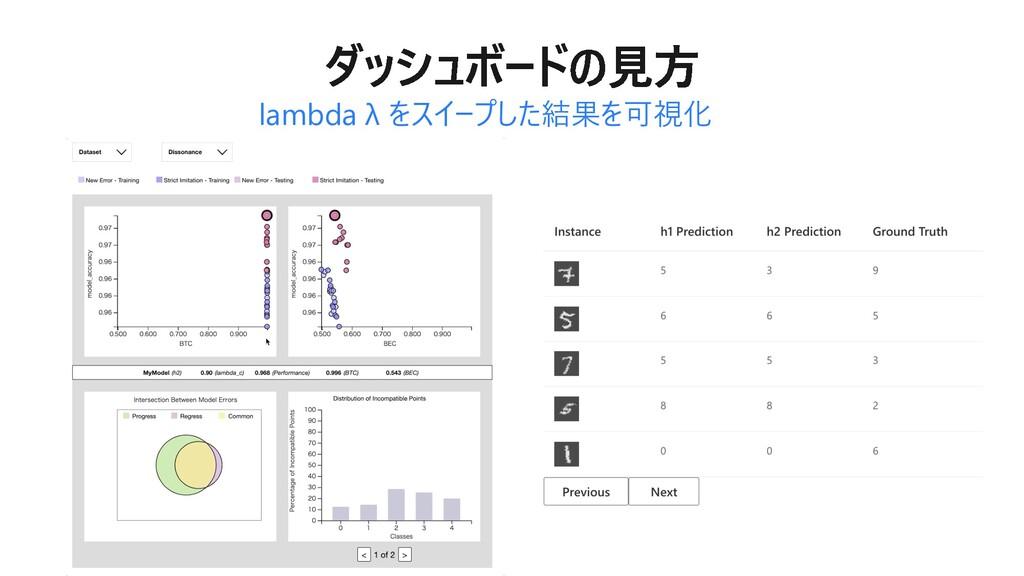 lambda λ をスイープした結果を可視化