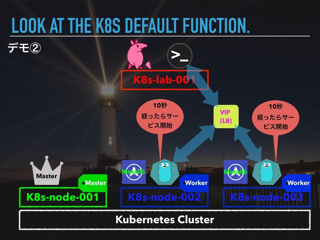 σϞᶄ LOOK AT THE K8S DEFAULT FUNCTION. Kubernete...