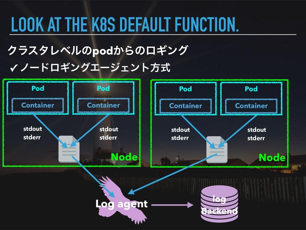 Node ΫϥελϨϕϧͷpod͔ΒͷϩΪϯά LOOK AT THE K8S DEFAULT...