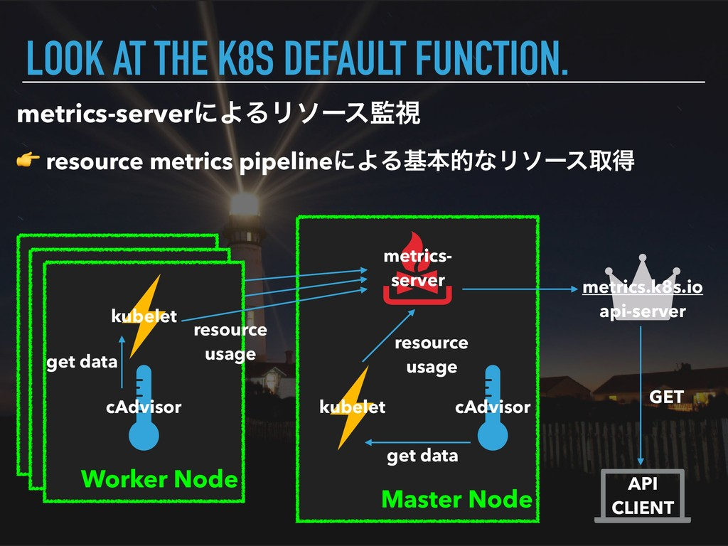 Master Node LOOK AT THE K8S DEFAULT FUNCTION. W...
