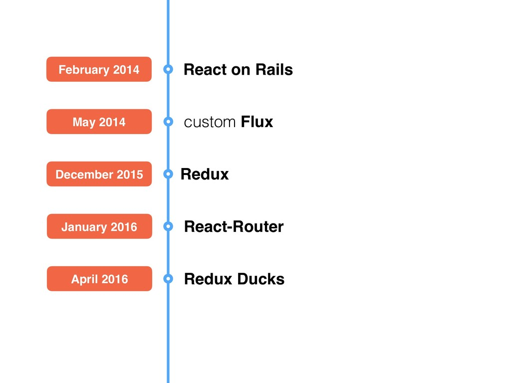 February 2014 React on Rails May 2014 custom Fl...