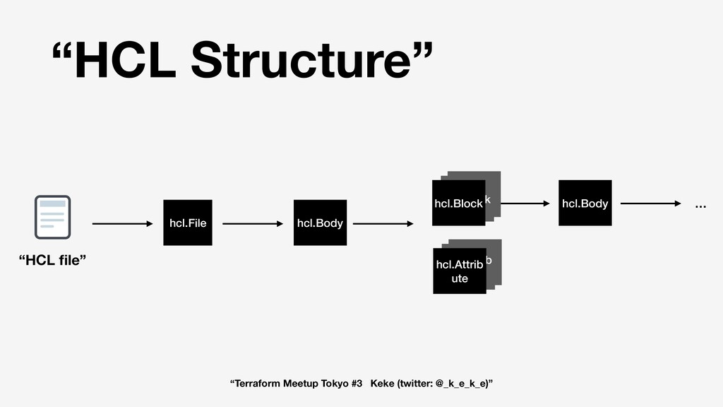 """HCL Structure"" hcl.Body … K hcl.File hcl.Body ..."