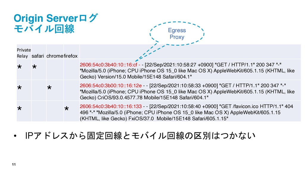 11 Origin Serverログ モバイル回線 • IPアドレスから固定回線とモバイル回線...