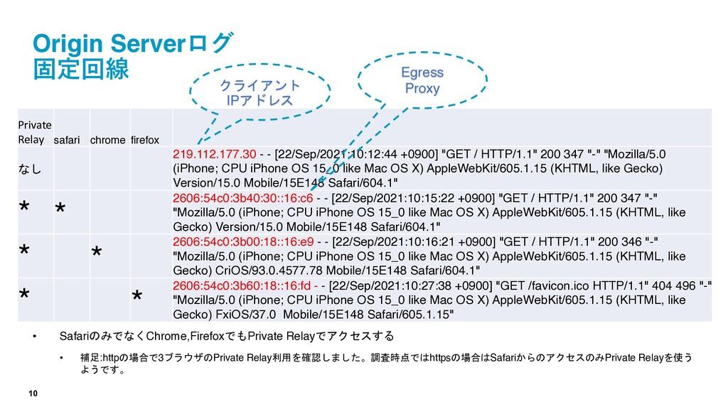 10 Origin Serverログ 固定回線 • SafariのみでなくChrome,Fir...