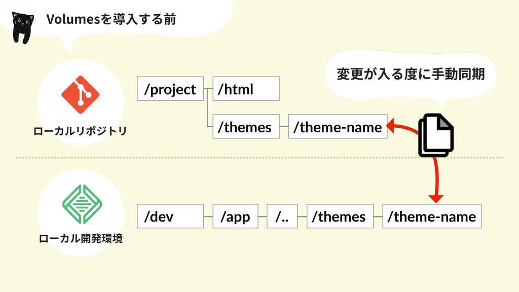 Volumesを導⼊する前 /dev /app /.. /themes /theme-name...