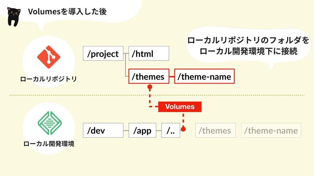 Volumesを導⼊した後 /dev /app /.. /themes /theme-name...