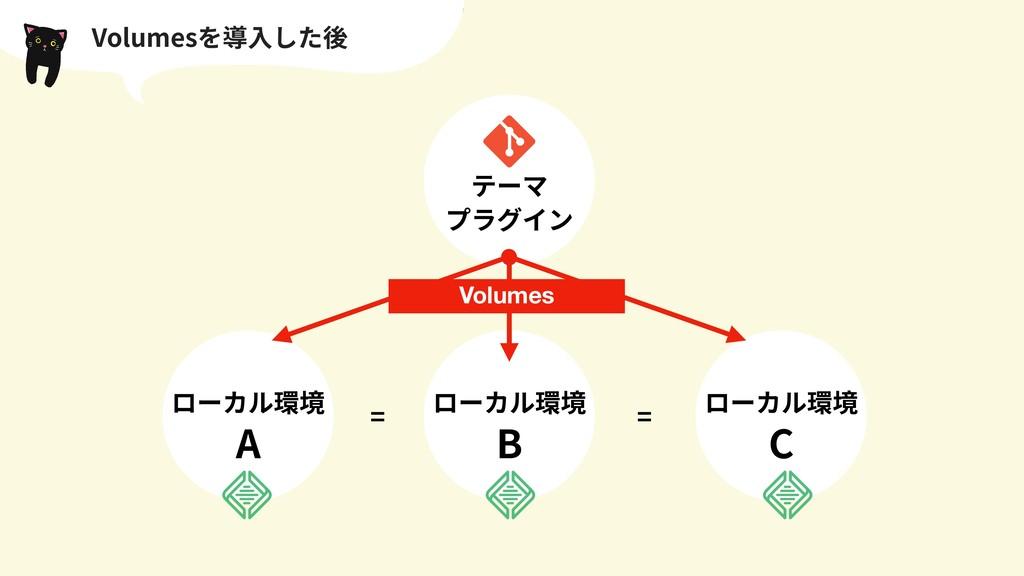 ローカル環境 A Volumesを導⼊した後 テーマ プラグイン ローカル環境 B ローカル環...