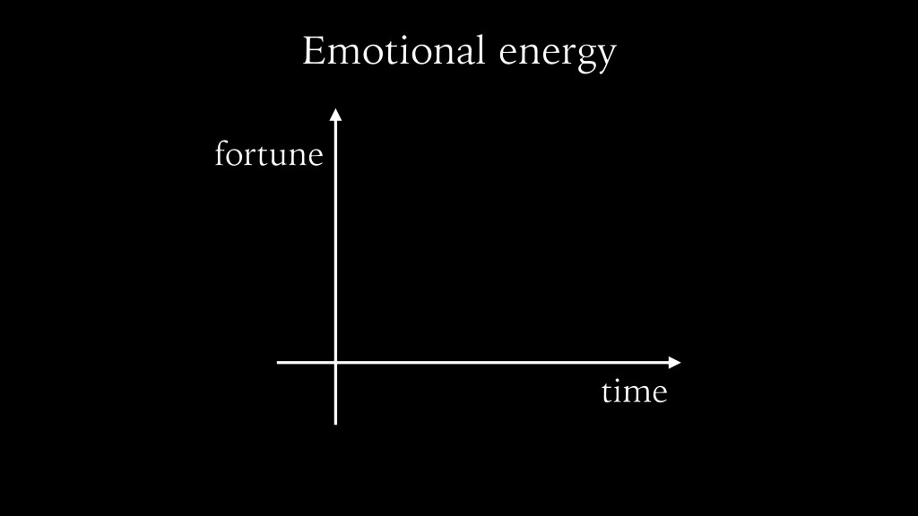 Emotional energy time fortune