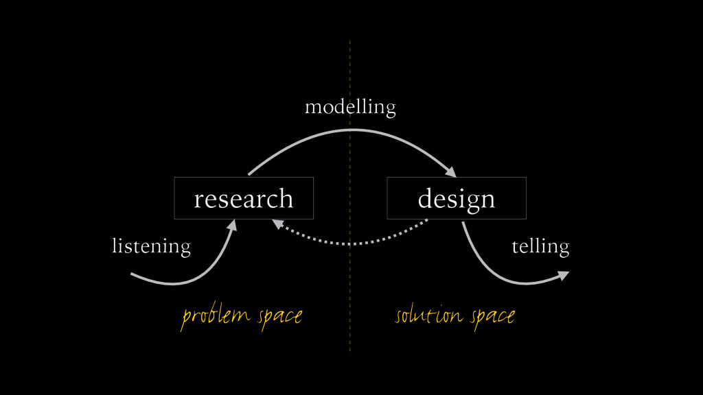 problem space solution space research design mo...