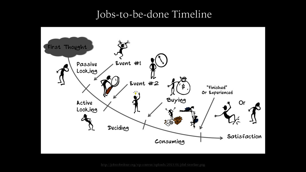 Timeline Jobs-to-be-done Timeline http://jobsto...