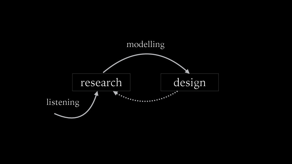 research design modelling listening