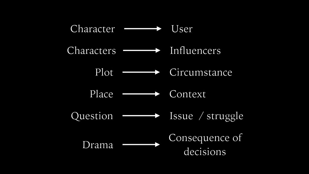 Character User Plot Circumstance Place Context ...