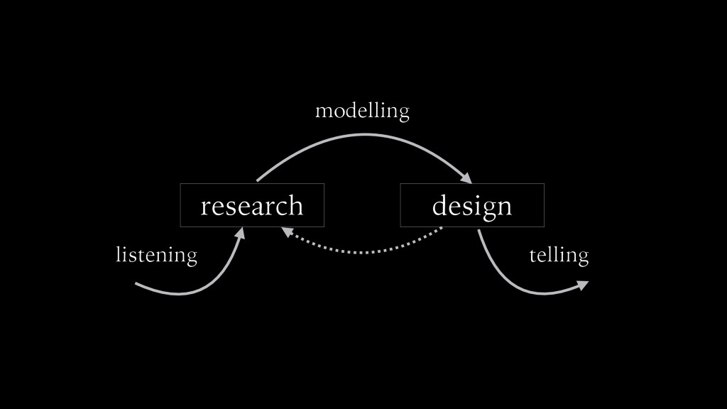 research design modelling listening telling