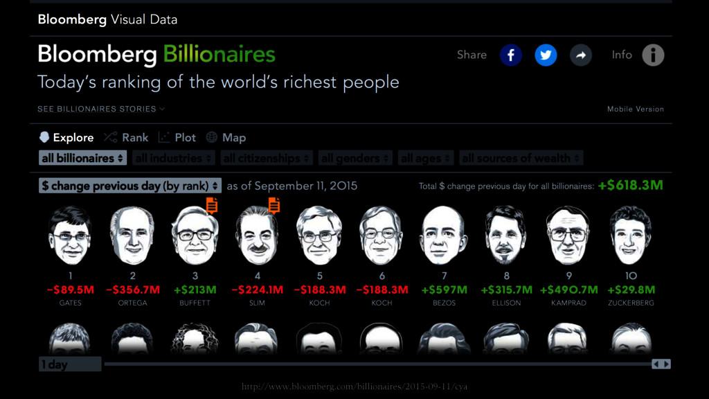 http://www.bloomberg.com/billionaires/2015-09-1...