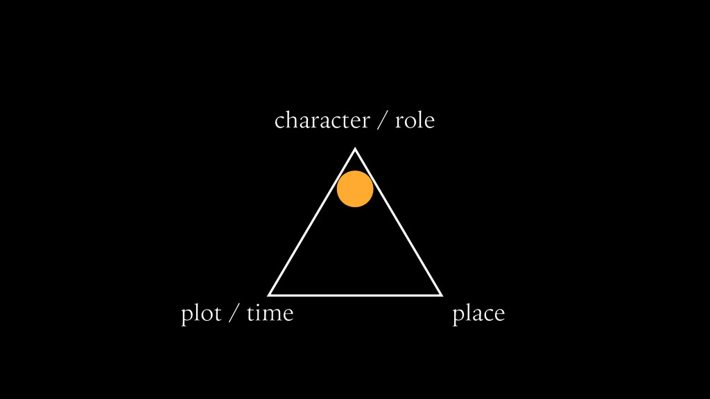 character / role plot / time place