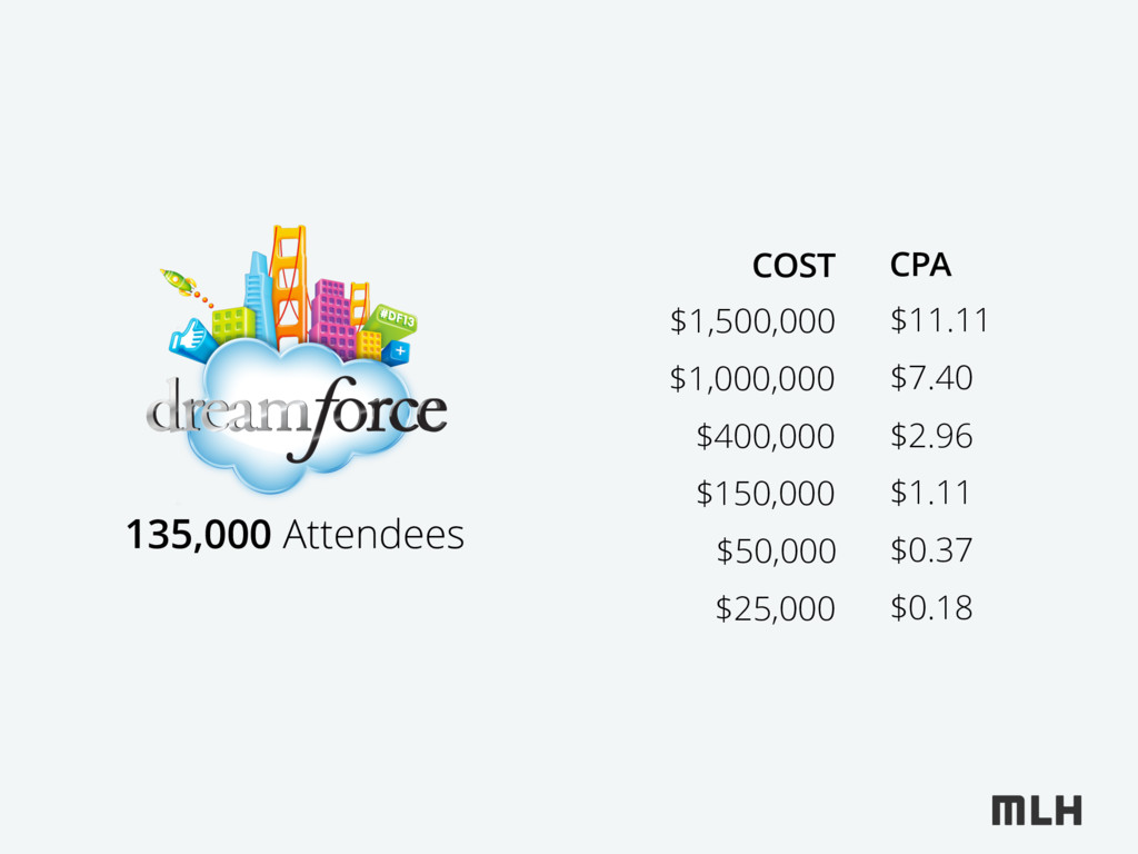 $1,500,000 135,000 Attendees $1,000,000 $400,00...