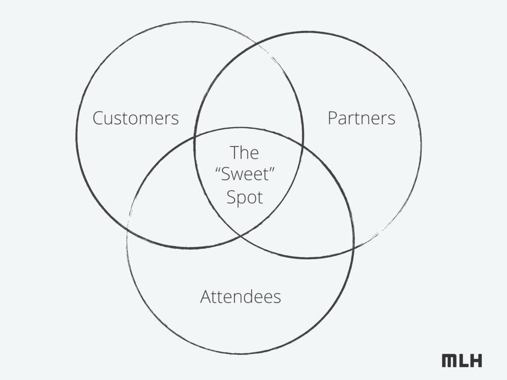 """Customers Partners Attendees The """"Sweet"""" Spot"""