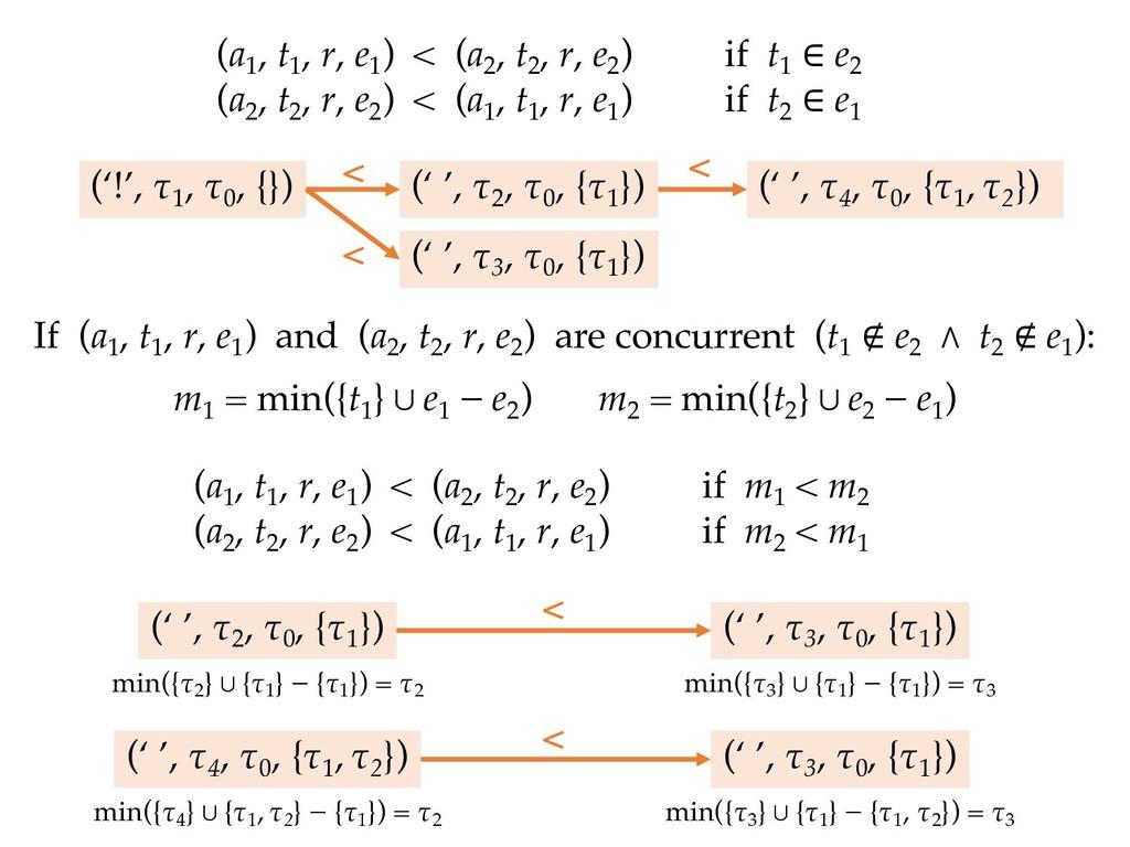(a 1 , t 1 , r, e 1 ) < (a 2 , t 2 , r, e 2 ) i...