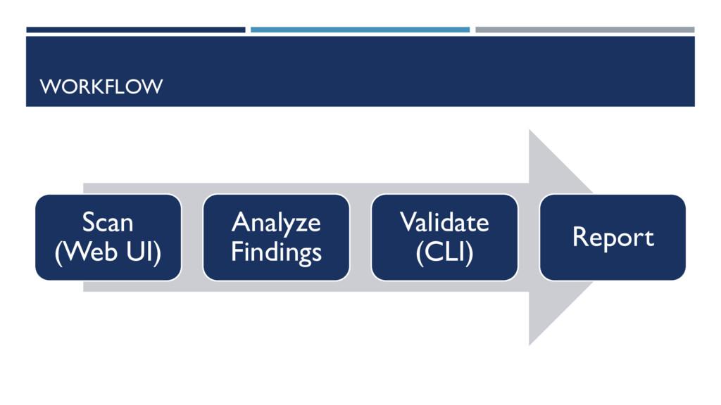 WORKFLOW Scan (Web UI) Analyze Findings Validat...