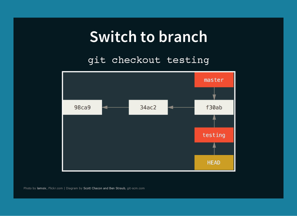 Switch to branch g i t c h e c k o u t t e s t ...