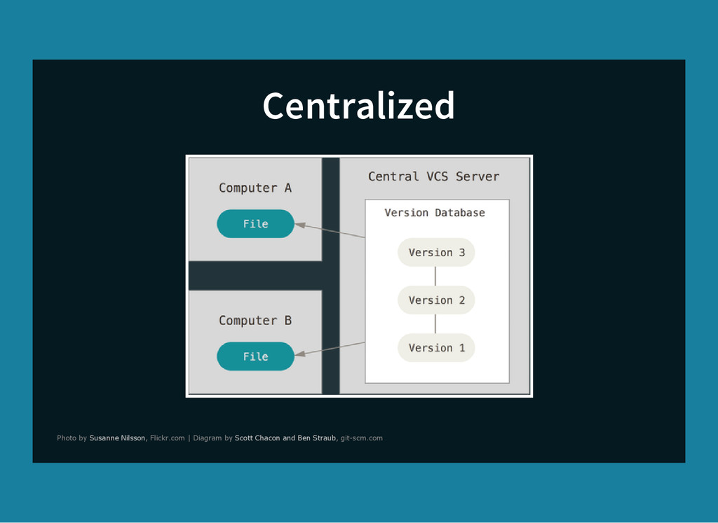 Centralized Photo by , Flickr.com | Diagram by ...