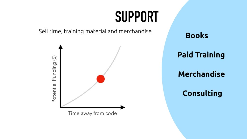 SUPPORT Sell time, training material and mercha...