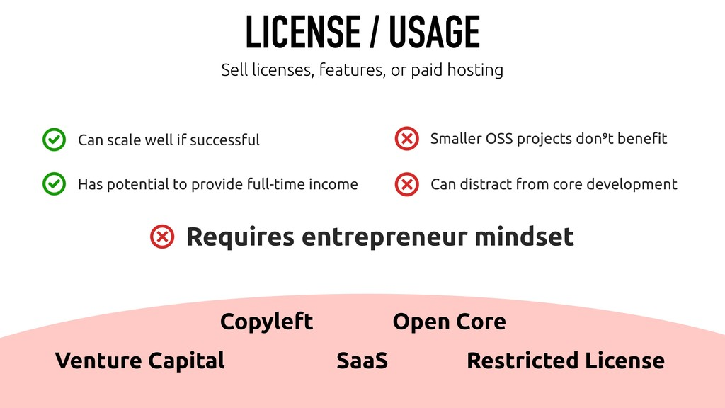 LICENSE / USAGE Sell licenses, features, or pai...
