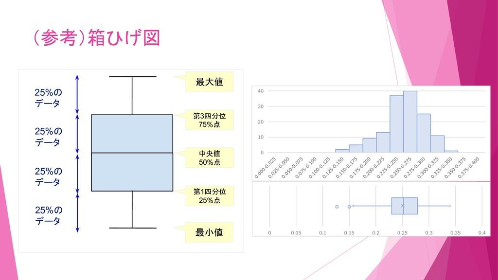(参考)箱ひげ図 Ω 25%の データ 25%の データ 25%の データ 25%の データ ...