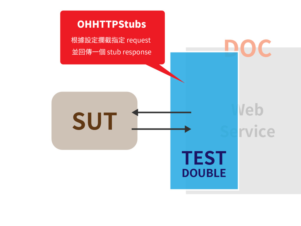 SUT DOC Web Service TEST DOUBLE OHHTTPStubs 根據設...
