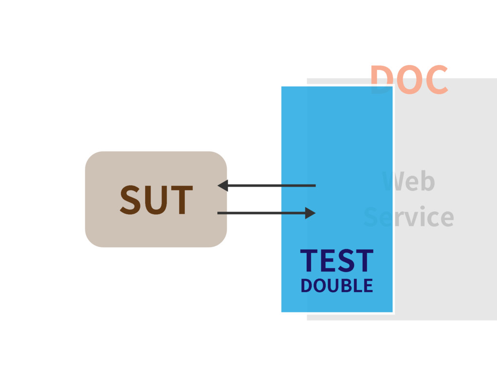 SUT DOC Web Service TEST DOUBLE