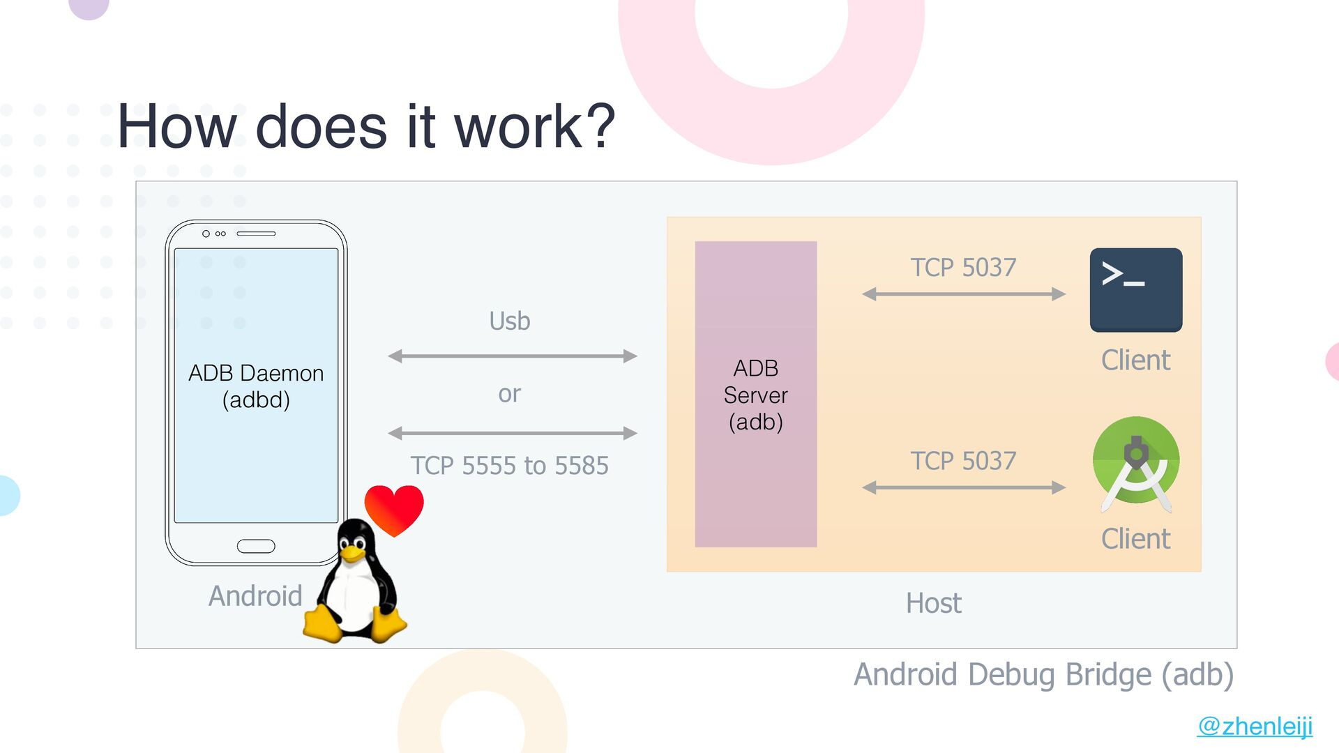 How does it work? Android Debug Bridge (adb) AD...
