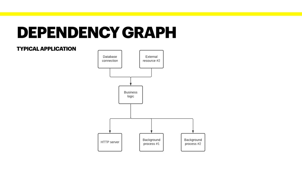 DEPENDENCY GRAPH TYPICAL APPLICATION