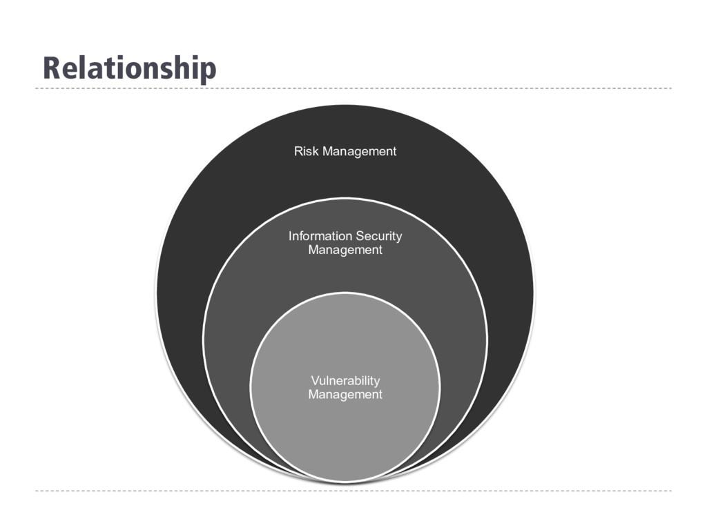 Relationship Risk Management Information Securi...