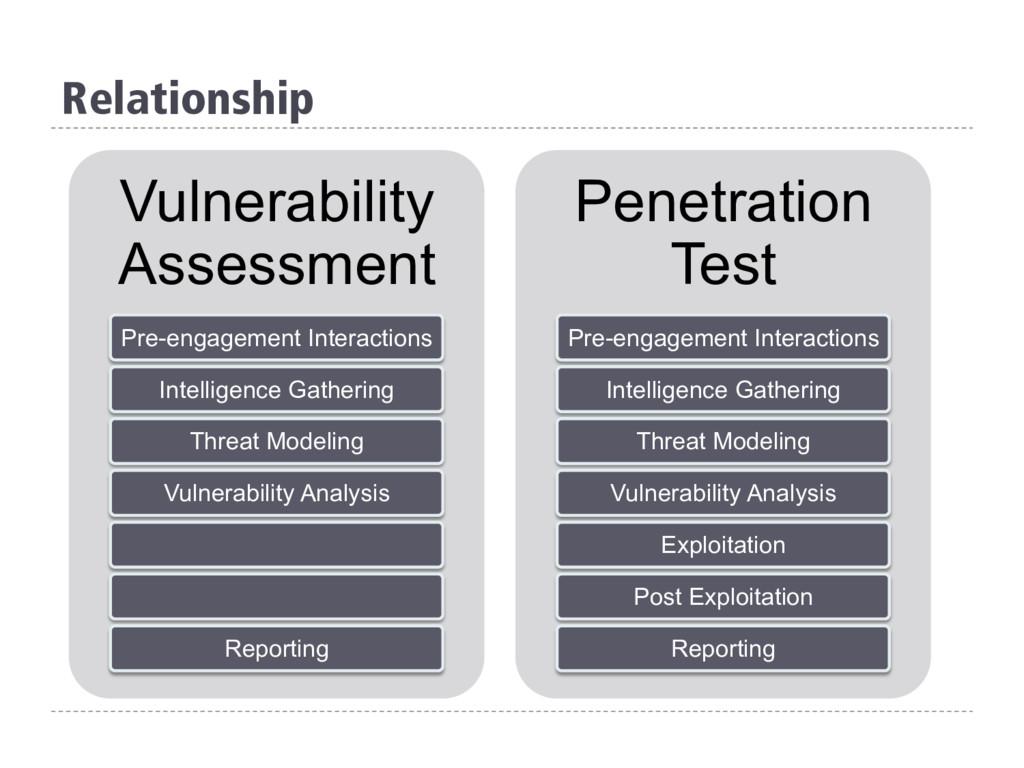 Relationship Vulnerability Assessment Pre-engag...