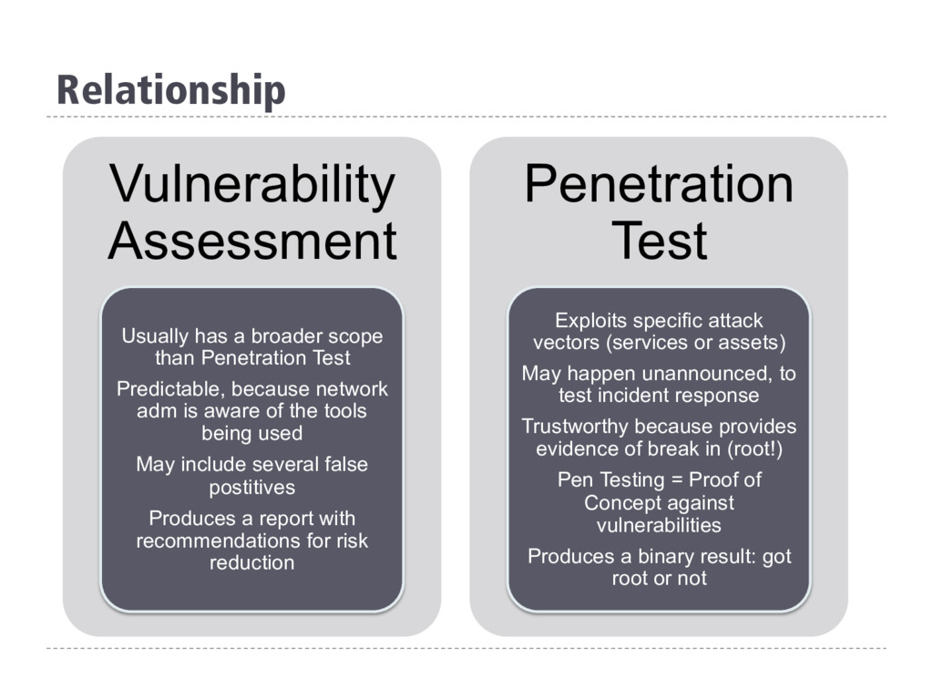 Relationship Vulnerability Assessment Usually h...