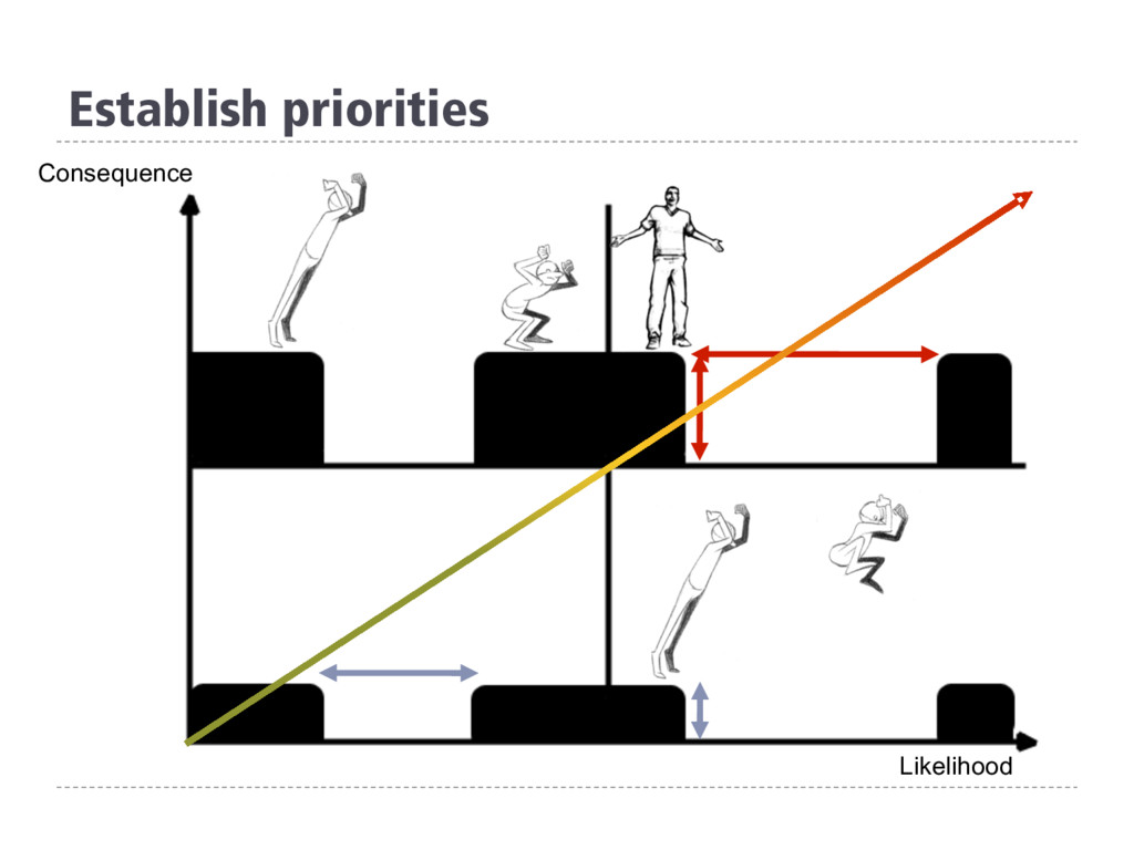 Establish priorities Likelihood Consequence