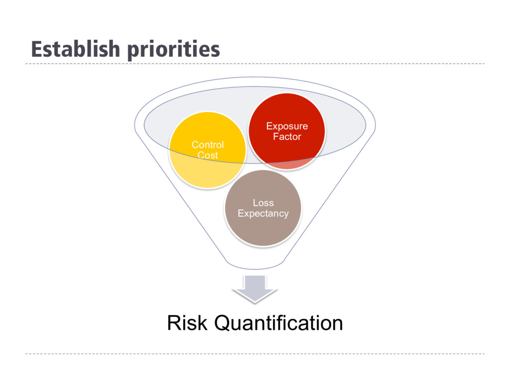 Establish priorities Risk Quantification Loss E...