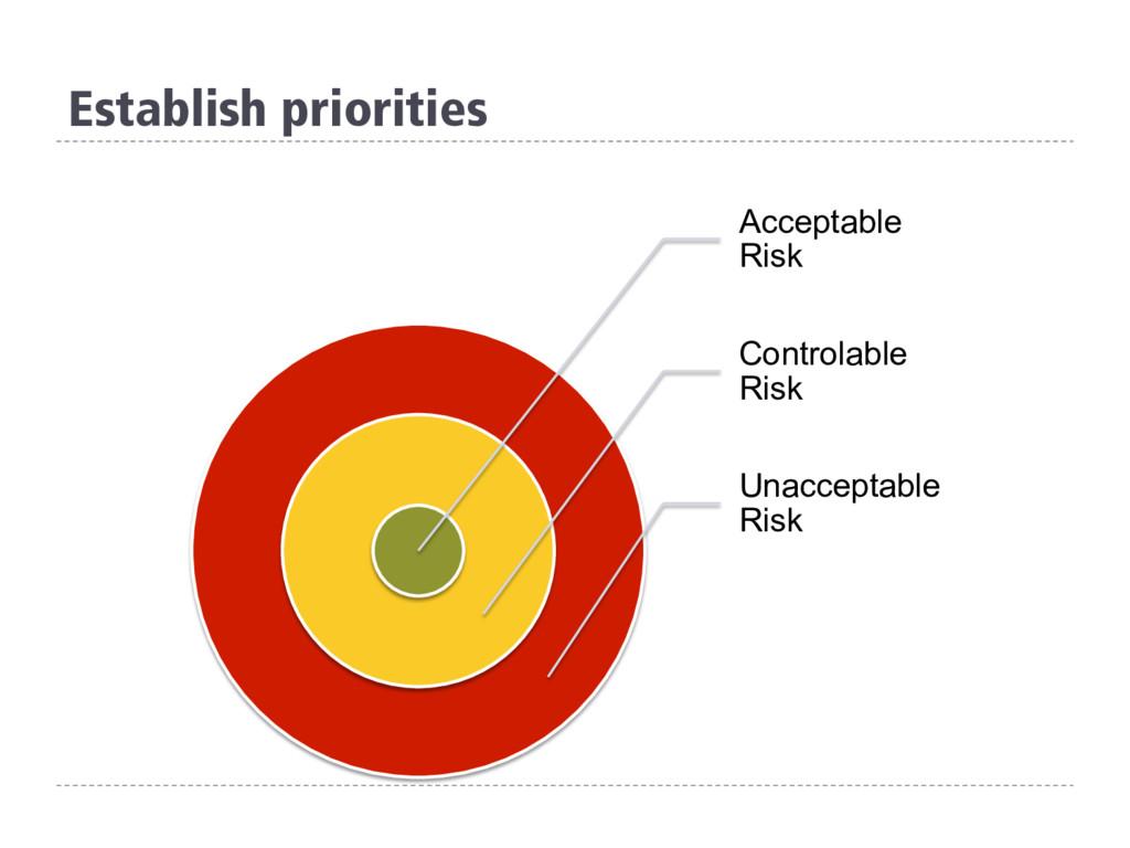 Establish priorities Acceptable Risk Controlabl...