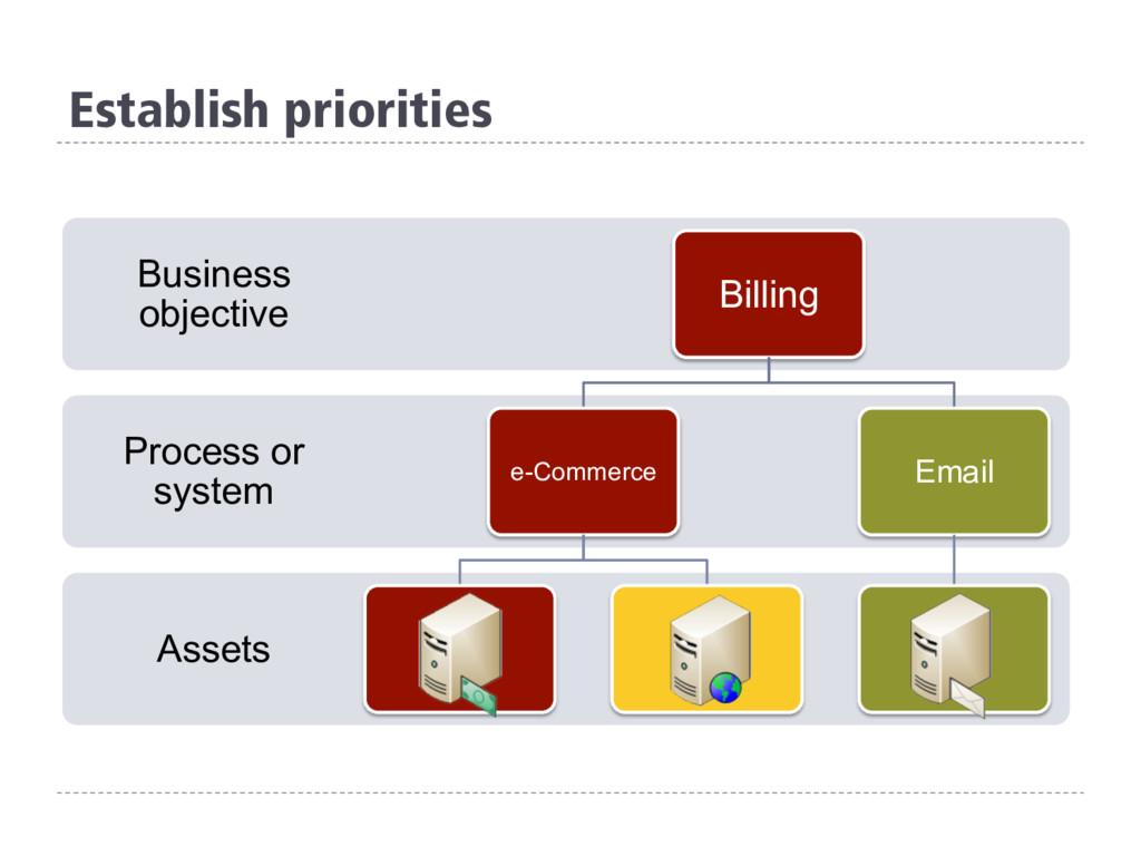 Establish priorities Assets Process or system B...