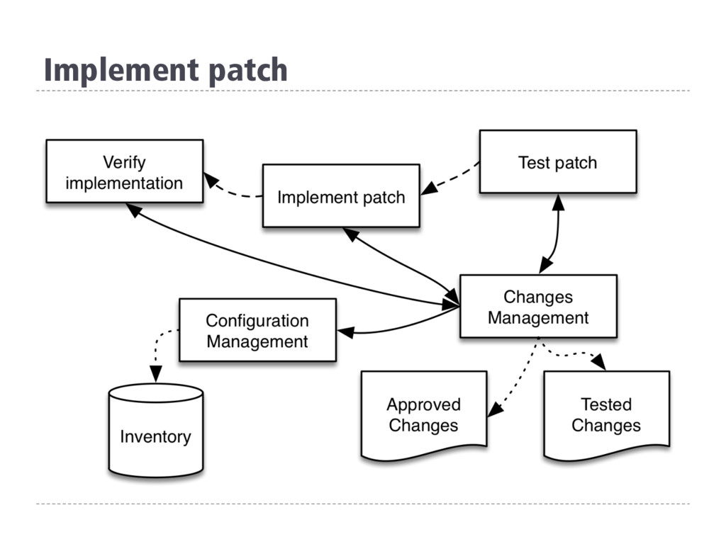 Implement patch