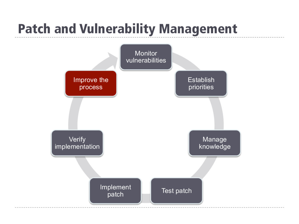Patch and Vulnerability Management Monitor vuln...