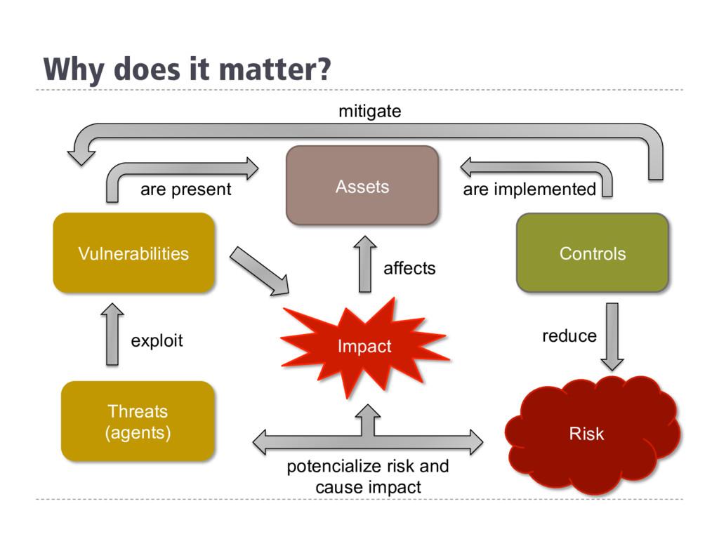 Vulnerabilities Threats (agents) Controls Risk ...