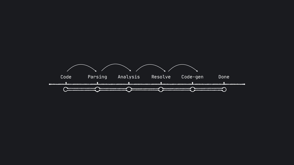 Code Parsing Analysis Resolve Code-gen Done