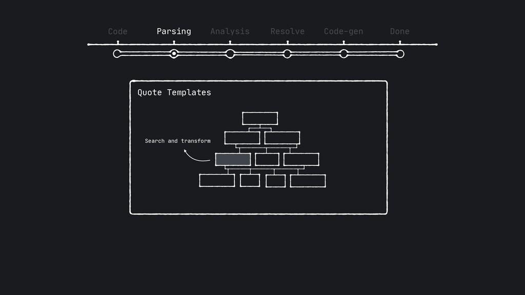 Code Parsing Analysis Resolve Code-gen Done Quo...