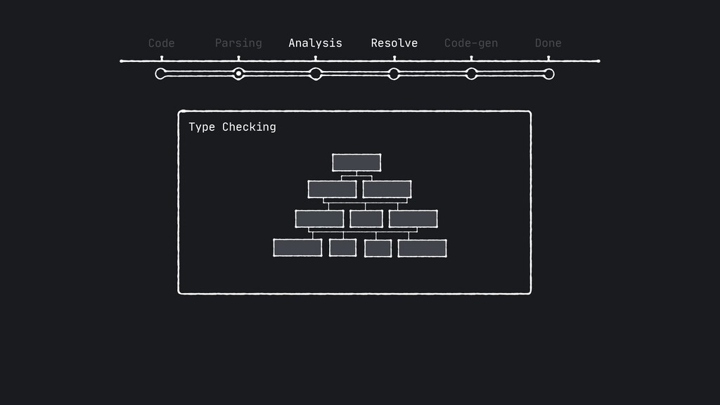 Code Parsing Analysis Resolve Code-gen Done Typ...